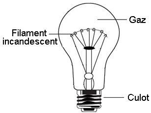 Ampoule à incandescence.